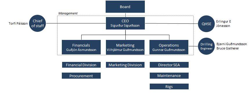 Iceland Drilling Organization Chart